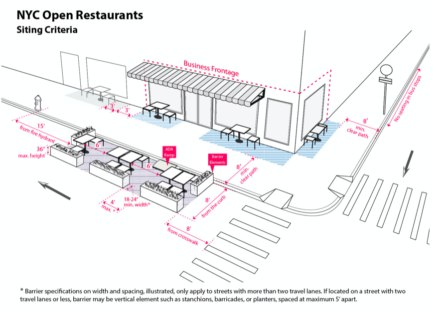 NYC's Open Restaurant Program Launches - Outdoor Seating Initiative